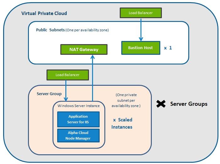 Alpha Cloud Architecture