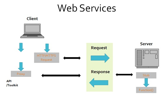 Chapter 1 about web services.
